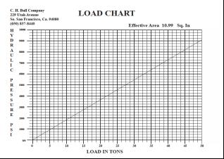 loadcharts